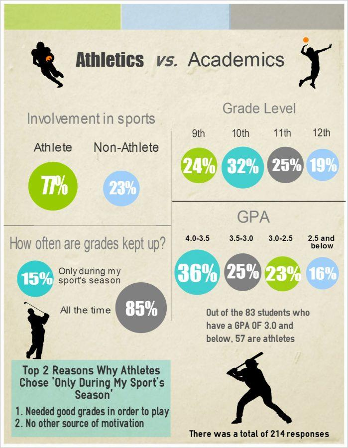First Step to Reduce Failures: Target Those in Extracurriculars